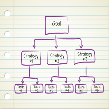 goal-strategy-tactic-tree